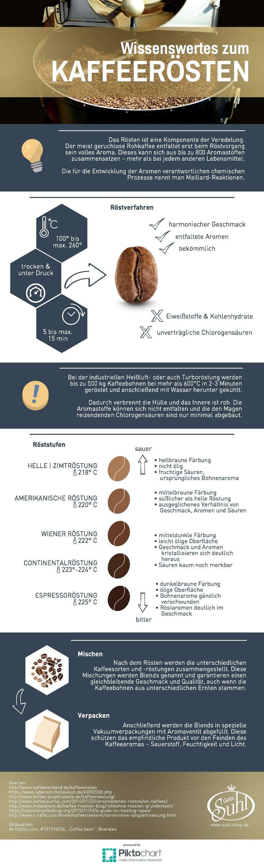 Infografik: Wissenswertes zur Kaffeeröstung